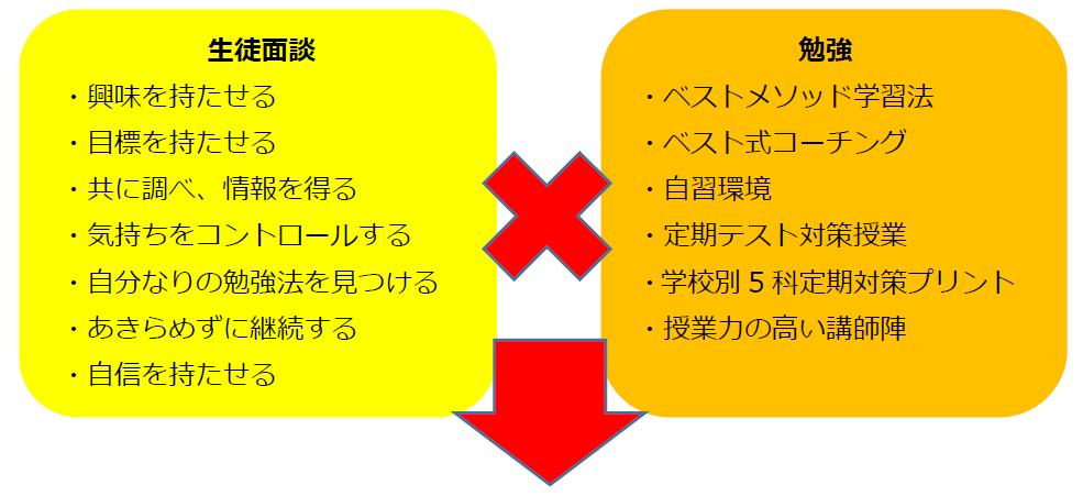 生徒面談×勉強