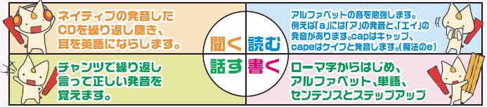 はじめての英語 4技能の表(ベスにゃん入り)